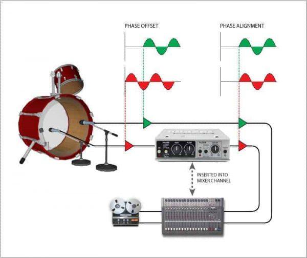 Radial Phazer Phase Alignment Tool