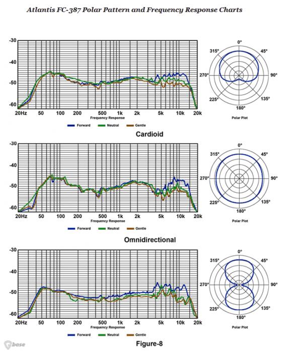 Lauten Atlantis Chart